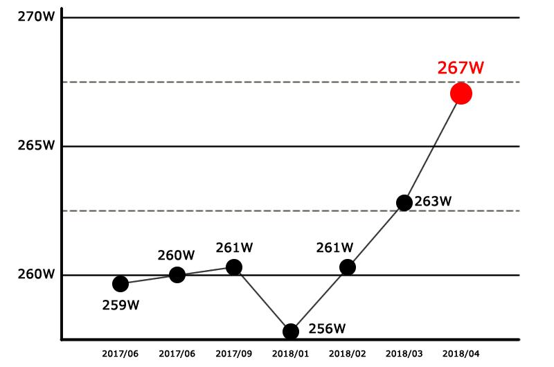 FTPは2018年3~4月で6W向上したようです
