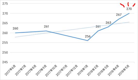 2017年6月~2018年5月のFTPの推移