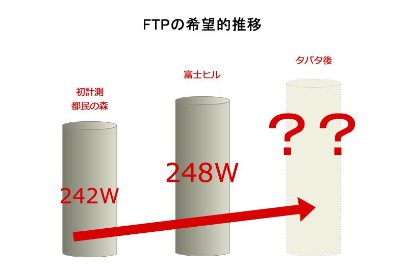 FTPの推移