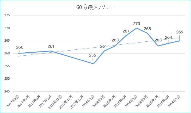 2017年からのFTPの推移(2018年9月時点)