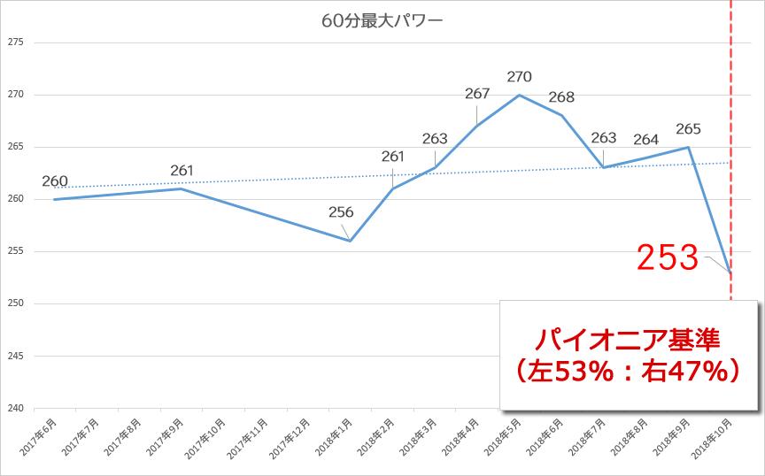 2018年10月までのFTPの推移(左右バランス調整後)