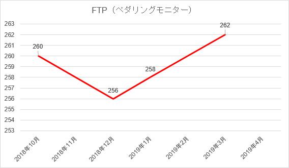 ペダリングモニターのFTPの推移