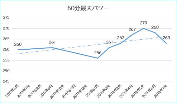 1年間のFTPの推移をグラフにまとめてみた
