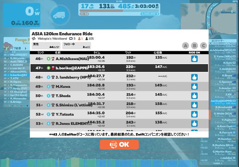 アジア120km、全体では47位