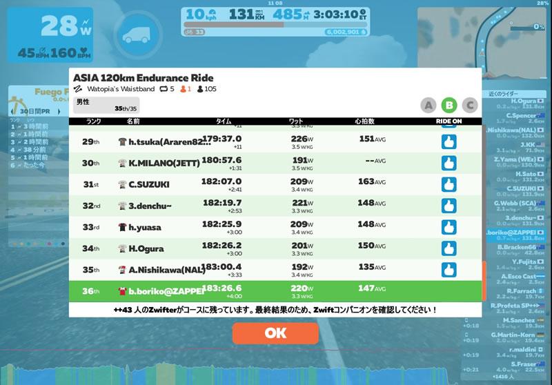 アジア120km、Bカテゴリーでは36位