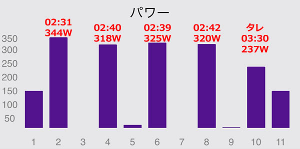 第1回V坂練(2分走/実質3分)の結果(2020年8月17日)