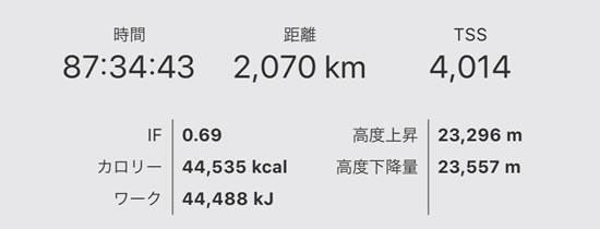 2000km・87時間は名実とも過去最高