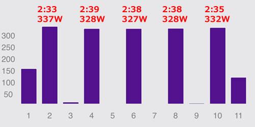 通算7回目のV坂練、計ったように同じタイム・同じパワー。。。