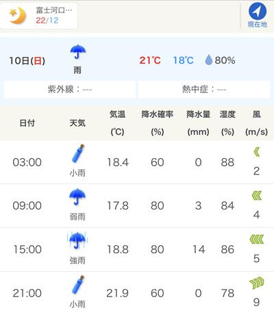 2018年の富士ヒルは雨予報!?