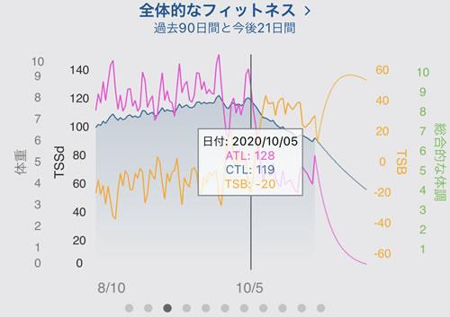 トレーニングピークスで確認できるCTLの推移。ストラバでも似たグラフがある