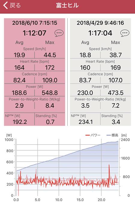 富士ヒル試走と本番のデータを比較(向かって左が本番)