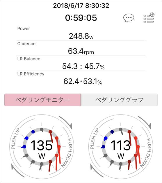 富士山ヒルクライムの左右差のデータ。ペダモニだと左右の脚力差が歴然!