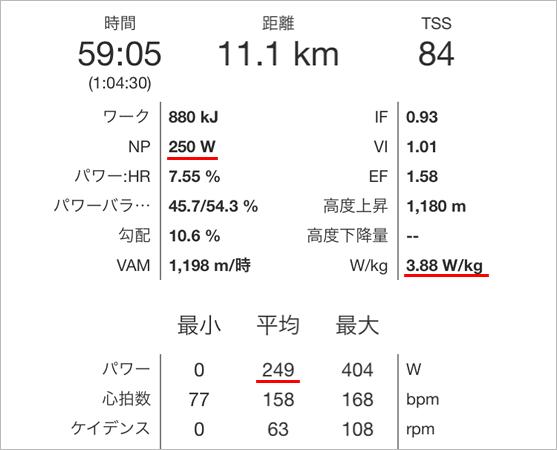 ペダリングモニターのふじあざみライン60分全力走は249W・・・(-_-;)