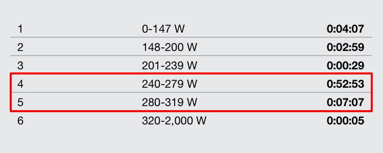 L5域も7分超でよく足が回った今回のFTP計測