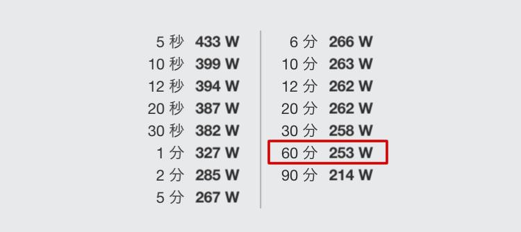 ペダリングモニターの60分最大パワーが253Wに
