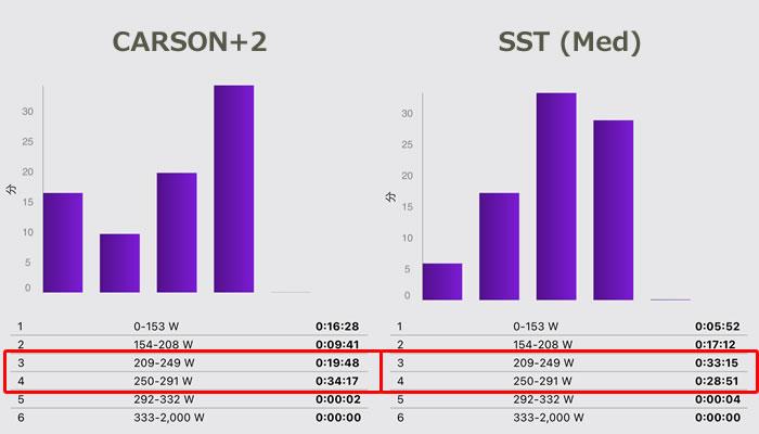 「CARSON+2」と「SST(Med)」のパワーゾーンの違い