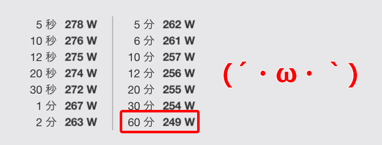 260Wどころか、250Wすら届かない(´・ω・`)