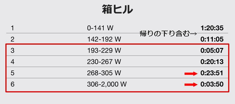 箱ヒルのパワー、L5以上が半分以上!