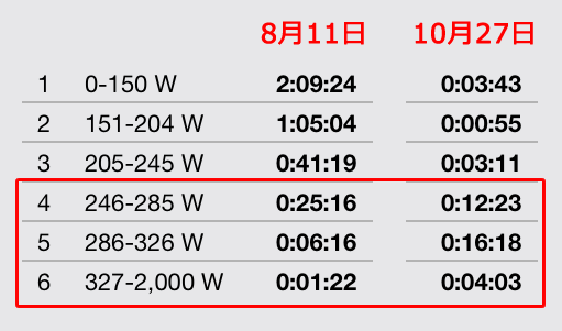 1分走取り入れる前(8月)と後(10月)のヤビツデータの比較