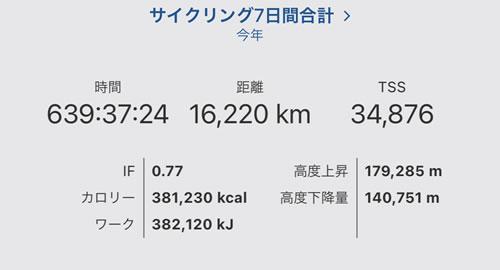 年間走行距離は16,220km(゚∀゚)!