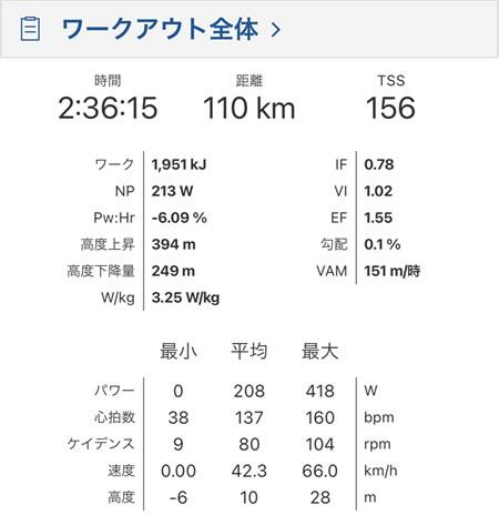 Asia 120km、DNFの記録①