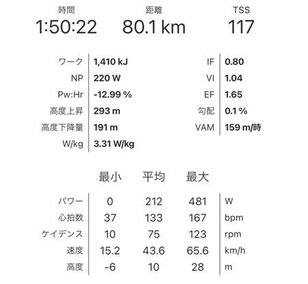 Ascenders Team [AsC 3.0] Rideの走行データ