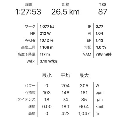 Alpe du Zwiftは3.19倍
