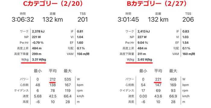 CカテとBカテのデータ比較