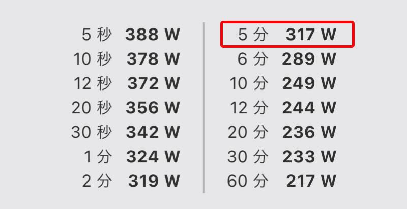 317WでPWRは4.8~4.87倍に