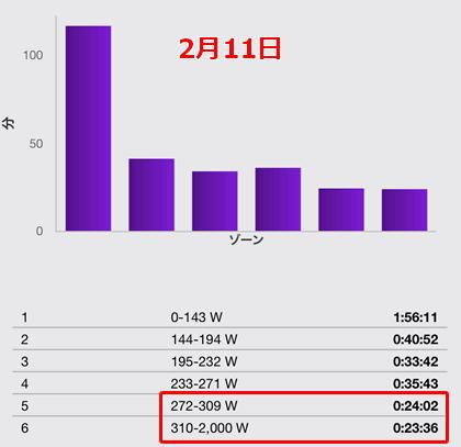 2月11日のライドはL5が24分、L6が23分