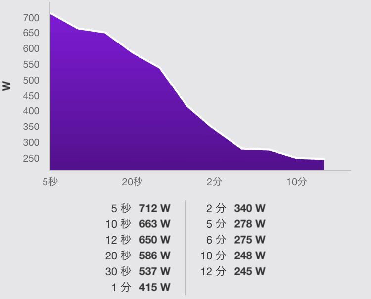 逃げのときのパワーが700Wはいただけません