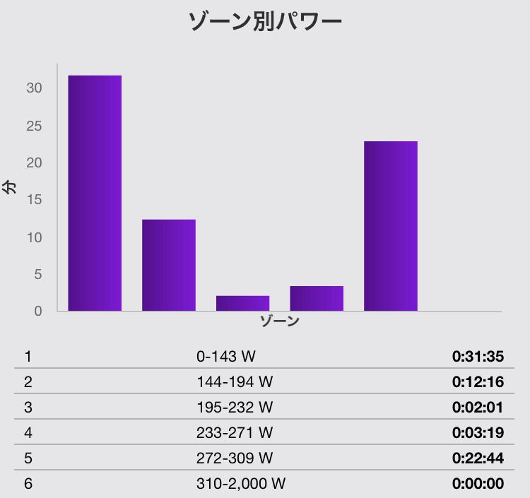 5分走×5本の練習メニューのパワー分布