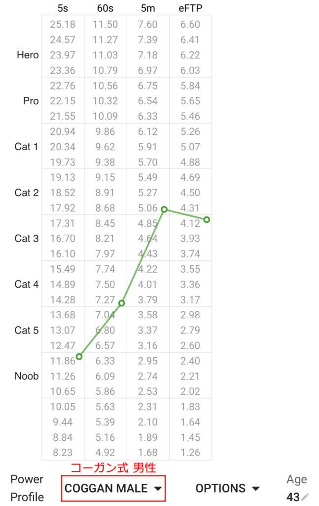 コーガン式で脚力を表示したの図