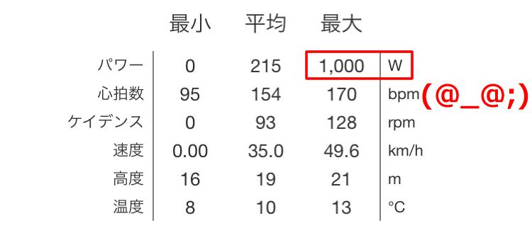 1000W出てるぞ!?