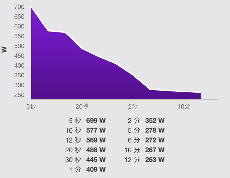 最後のスプリントは500~600Wくらいでした