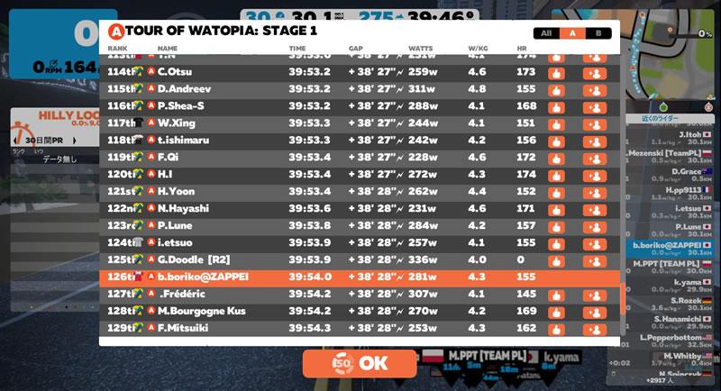 Tour of Watopiaステージ1、126位!!!