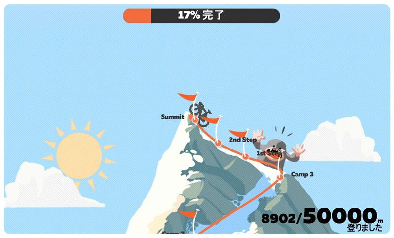 獲得標高がエベレストを超えました(*´ω`)