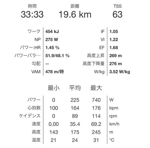 宇都宮ロードレースE3のパワーデータ