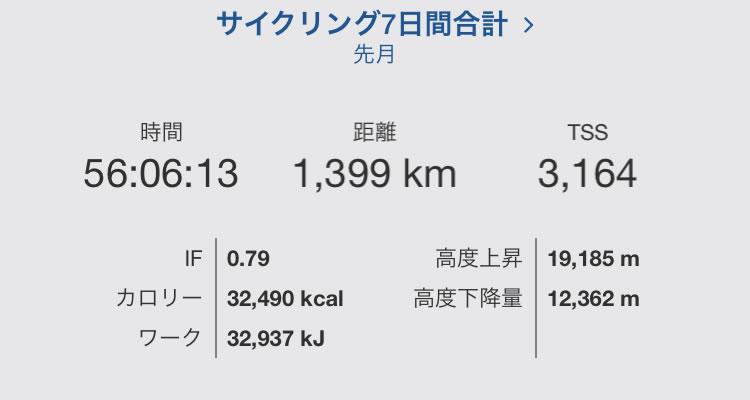 雨にも負けず乗りも乗ったり1399km