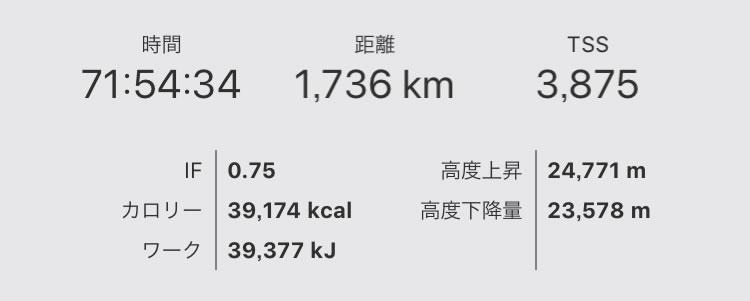 2019年8月の月間走行距離は1700km