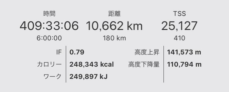 年間走行距離がすでに1万キロ突破