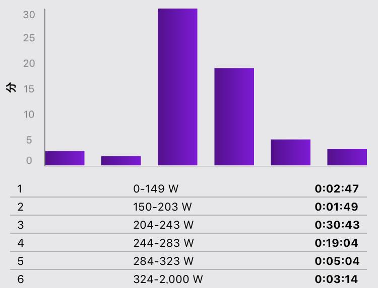 時間別パワーゾーンで振り返るレースの強度。L6が思いのほか少ない