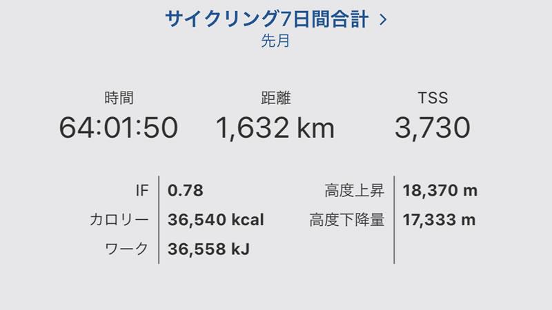 9月の月間走行距離は1600km超