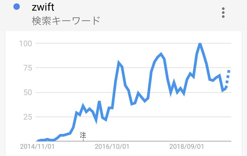 ZWIFTは盛り上がりを感じさせる