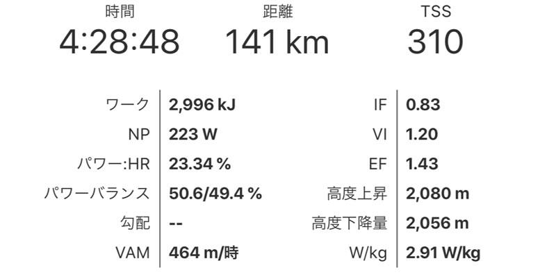 ツールおきなわ市民レース140マスターズ 4時間28分のパワーデータ