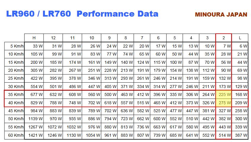 ミノウラのパフォーマンスデータでパワメの値を比較