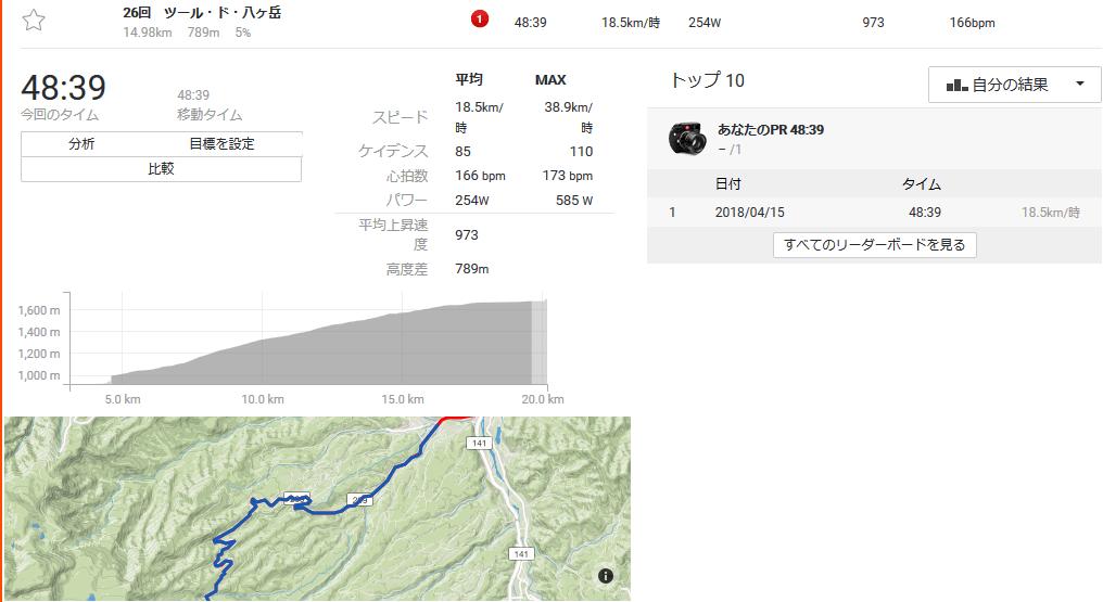 いきなり結果はっぴょー!! borikoのツール・ド・八ヶ岳
