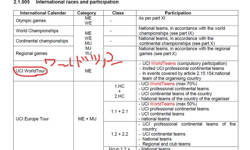 UCIのカテゴリーは分かりづらい!