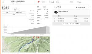 2回目の赤城山試走でタイムを大幅更新!