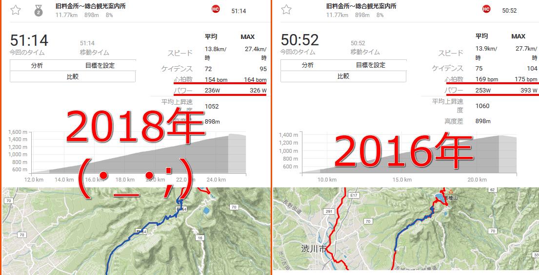 赤城山のタイム、2年前の自分と比べてみた・・・